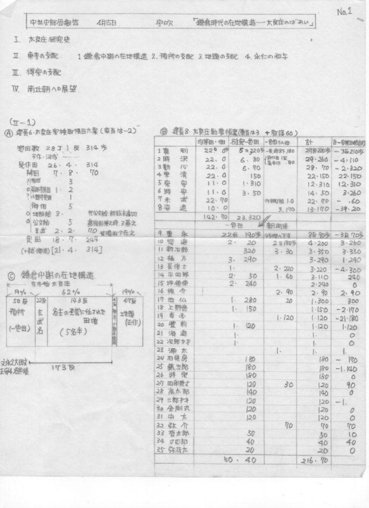 中世史部会報告19690415